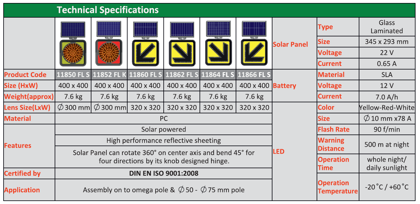 Tabel indicatoare rutiere solare